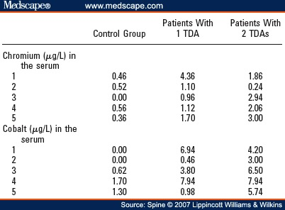 Table 1. Concentrations of Cobalt and Chromium Ions for the Group of Patients 14.8 Months After Implantation of the Maverick TDA and for the Control Group
