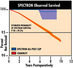 Clinical Projections - from http://www.hipsforyou.com/s&nrevisionsystems.php